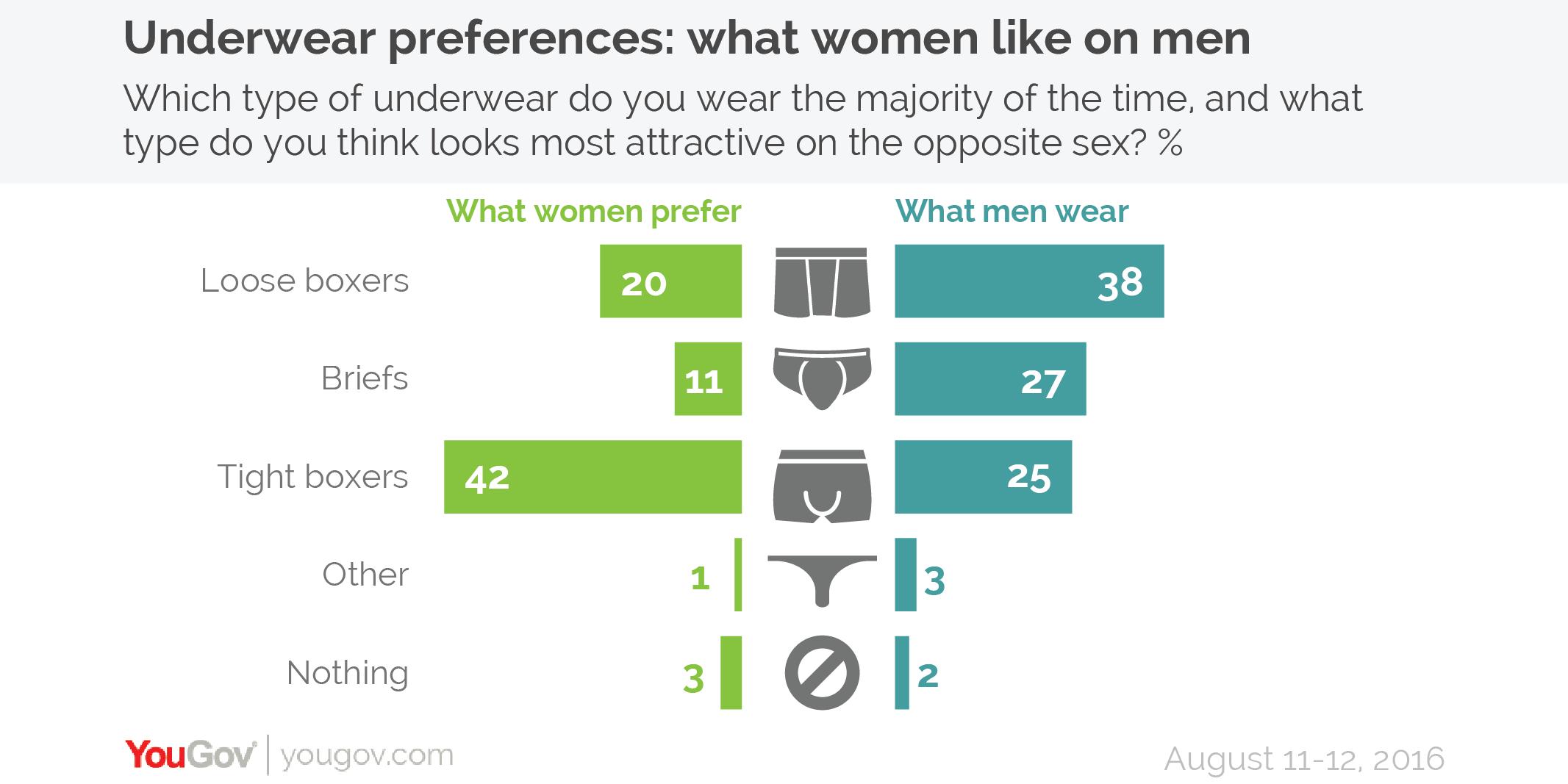 Why do men wear underwear?