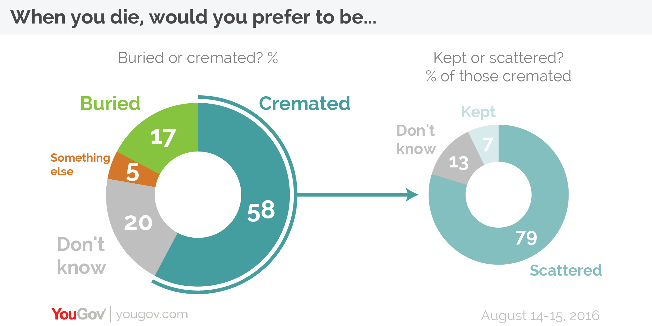 Majority of people want to be cremated when they die | YouGov