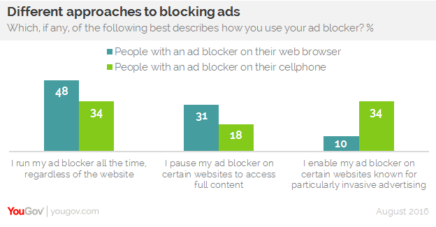 Annoying ads: Just one of the many reasons why people use ad
