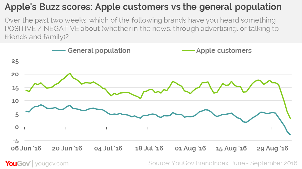 Apples Tax Affairs Have Not Shaken Its Loyal Customer Base Yougov