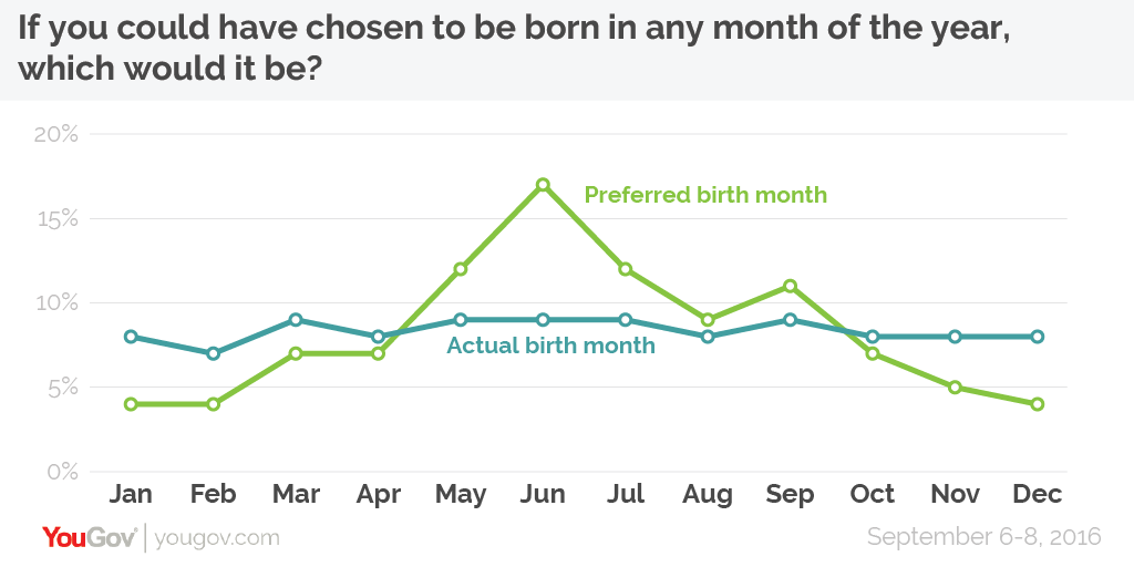 More Than Six In Ten People 61 Would Choose To Have Been Born Between May And September With The Most Popular Single Month Being June 17