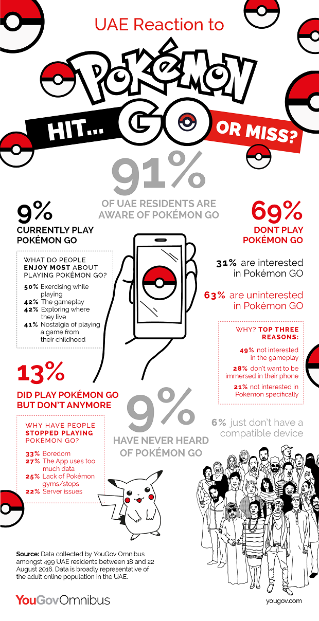 UAE Reaction to Pokemon GO