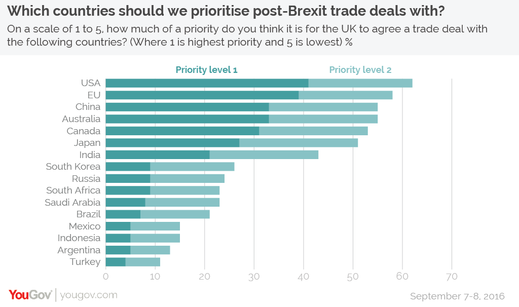 Which Countries Should We Focus On For Trade Deals Yougov