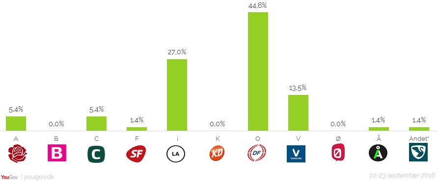 Disse partier stemte Nye Borgerliges vælgere på ved valget den 18. juni 2015