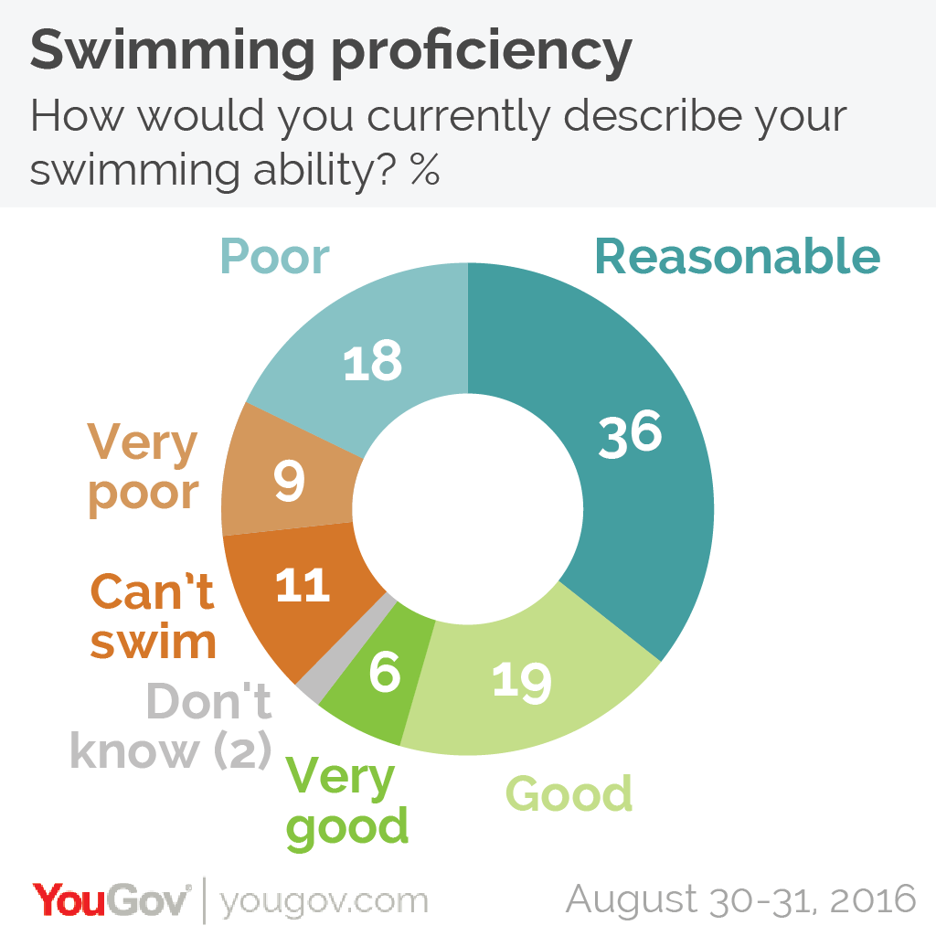 What they say about swimming