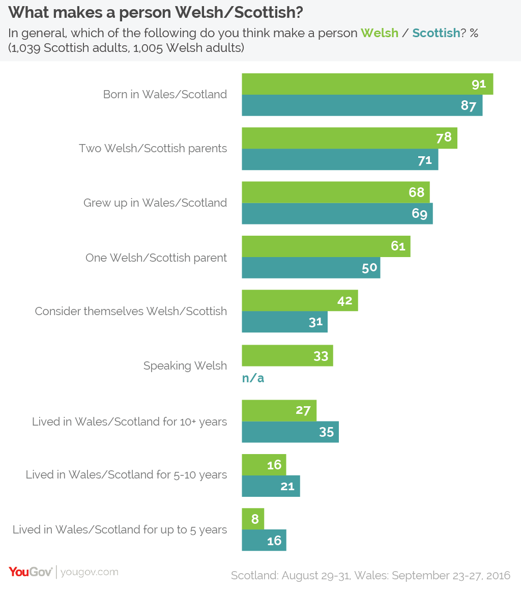 YouGov | What makes a person Welsh, according to Welsh people