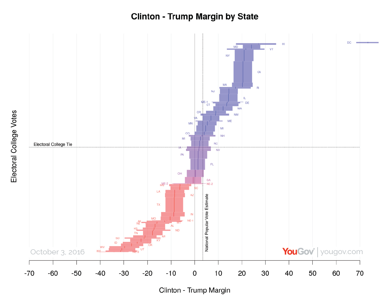 The YouGov Model: The State of the 2016 US Presidential ...
