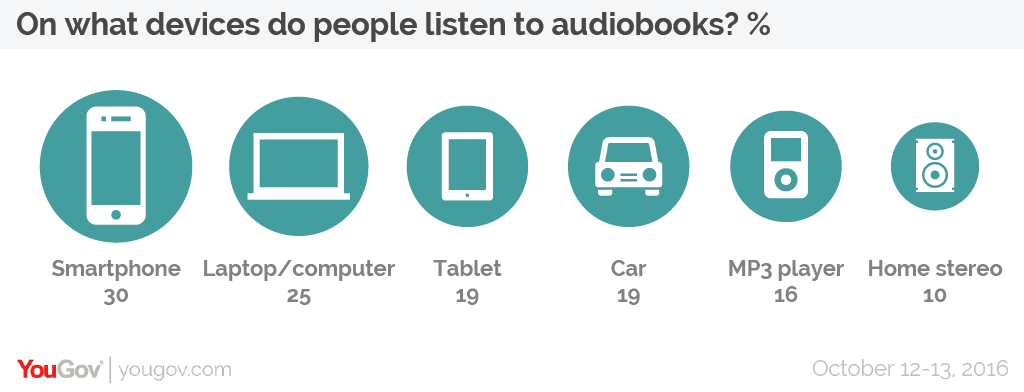 listening is the same as reading I don't always have time to enjoy my passion of reading i would like to read books while at work or driving in the car.