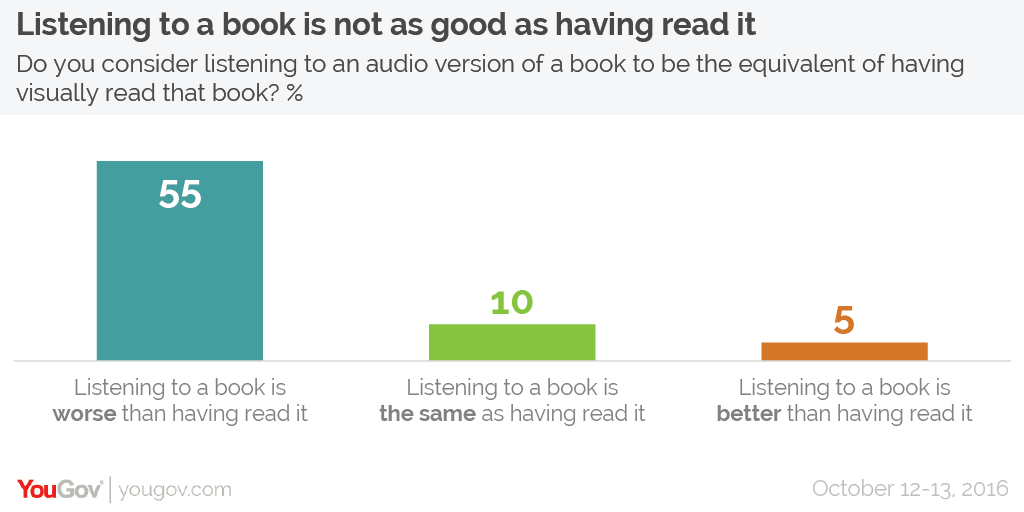 are audiobooks as good as reading