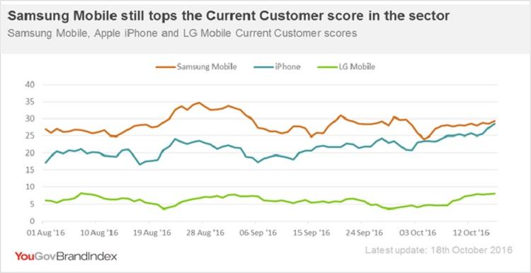 Samsung_LG_Iphone