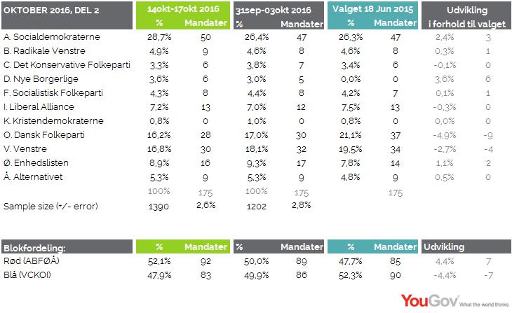 Valgbarometer oktober 2016
