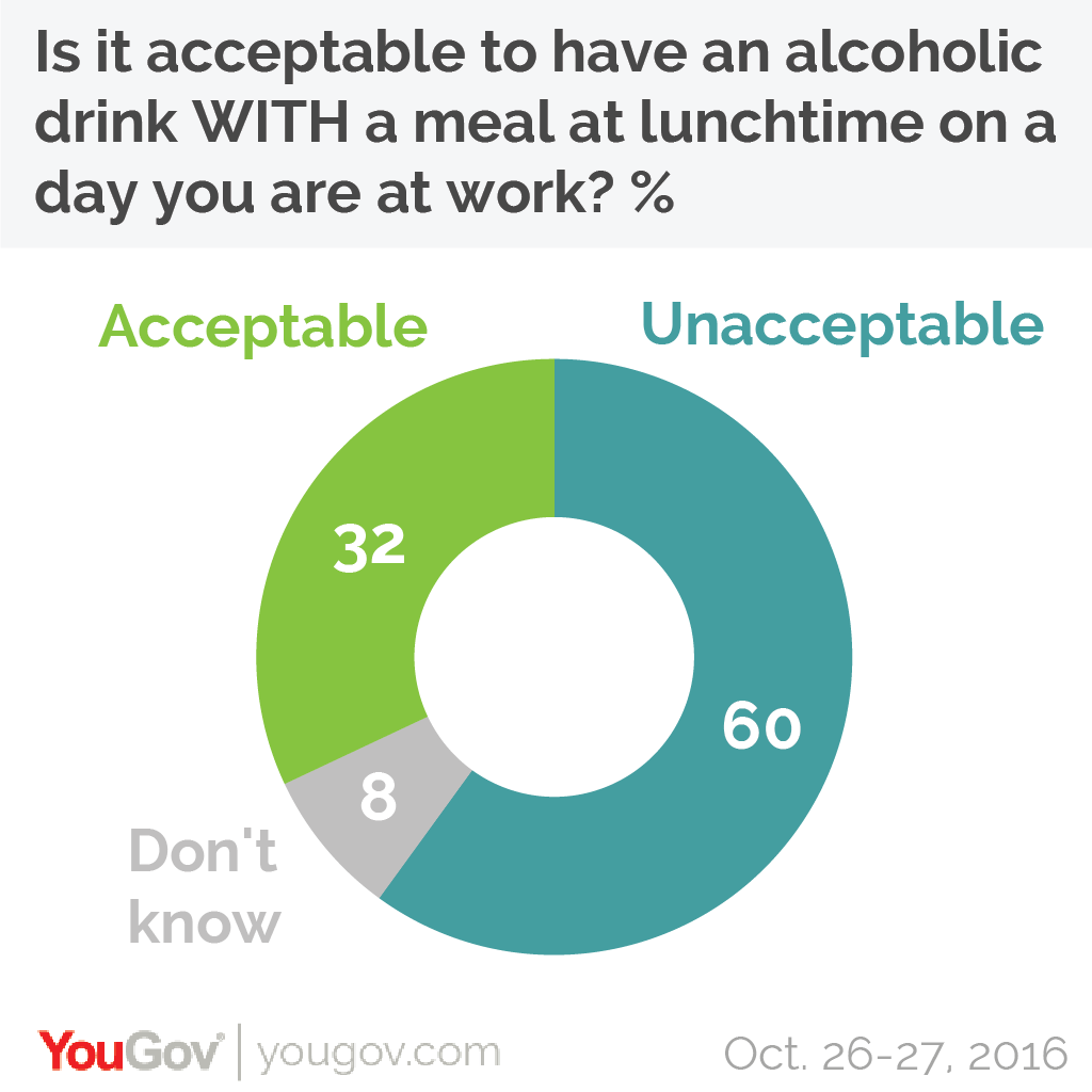 the overwhelming majority of the public frown upon lunchtime drinking but youre safe to start drinking