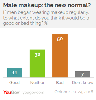 America isn't ready for men in makeup | YouGov