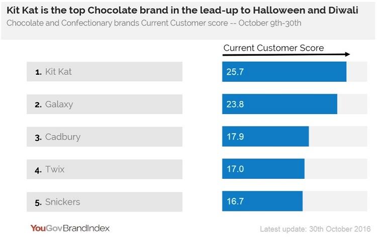 Top_Chocolate_Brands_UAE_YouGov_BrandIndex_Kitkat_Galaxy