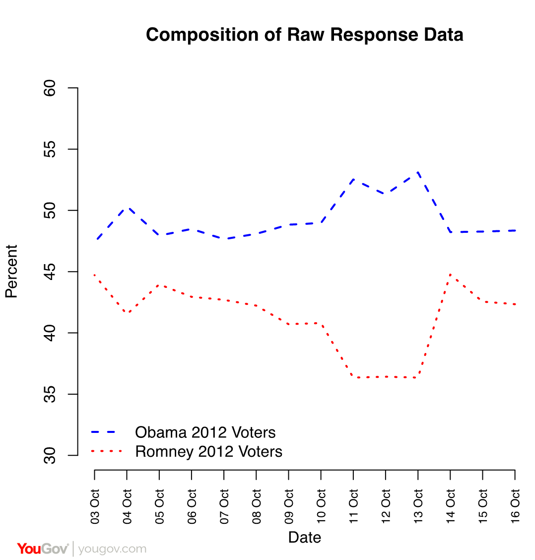 yougov beware the phantom swings why dramatic bounces in the in the plot below are the fractions of 2012 obama and romney voters in our raw unweighted sample for two weeks surrounding the second presidential debate