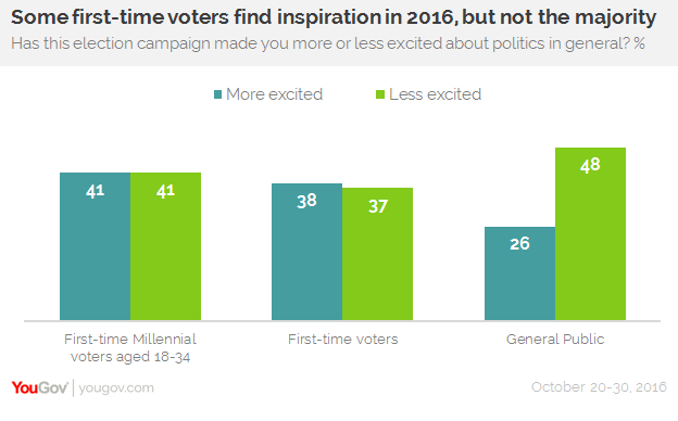 YouGov |  Election a turn-off for many first-time voters