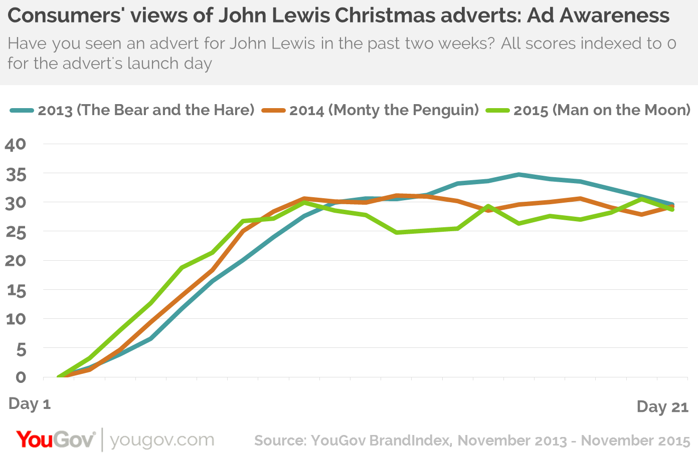 taking the cumulative increases in ad awareness across the three week period the bear and the hare comes top with monty the penguin second man on the moon - Day After Christmas Ads
