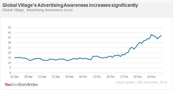 Global Village Advertising Awareness