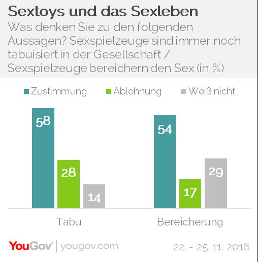 YouGov Sexspielzeug Sex Toys Bereicherung Tabu