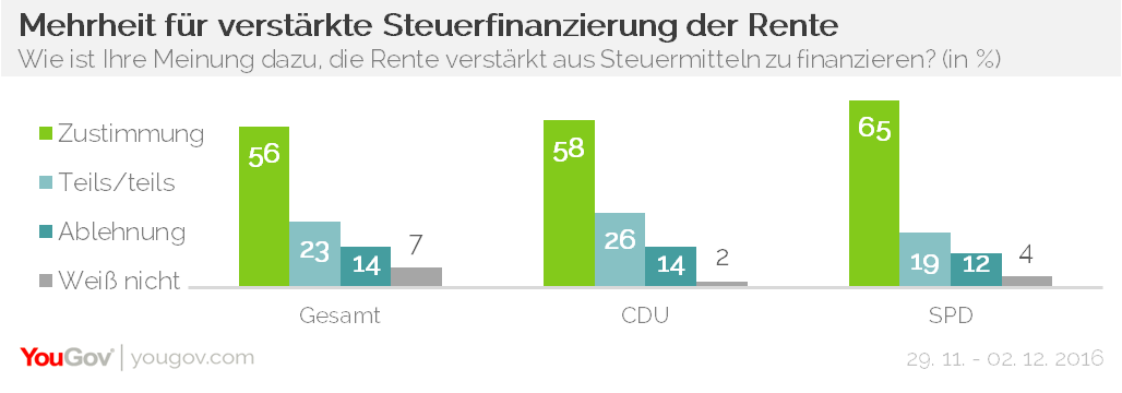 YouGov Steuerfinanzierung Rente CDU SPD
