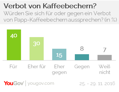YouGov Chart Verbot Papp-Kaffeebecher