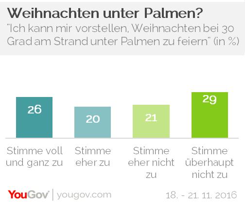 Chart YouGov Weihnachten Palmen