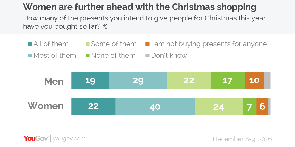 YouGov   One in five people have bought all their Christmas presents ...