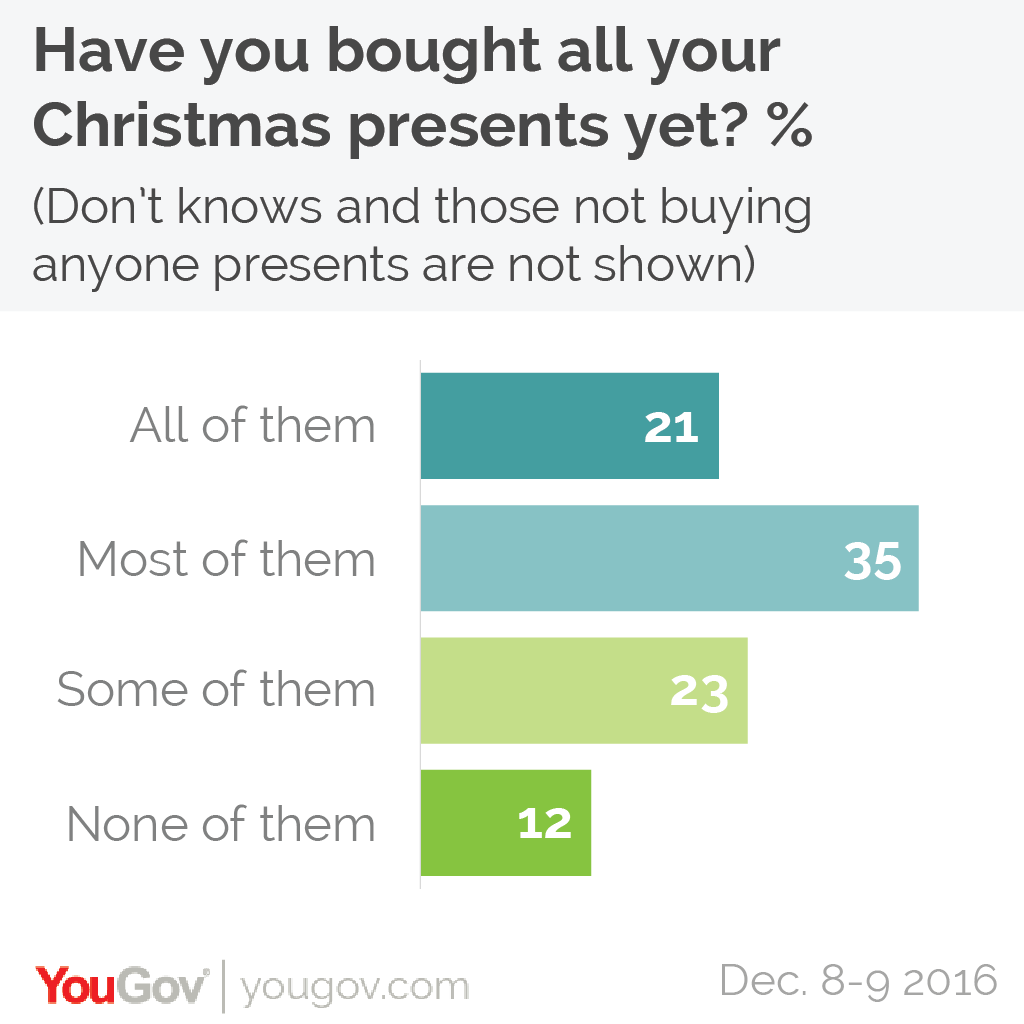 YouGov | One in five people have bought all their Christmas presents ...