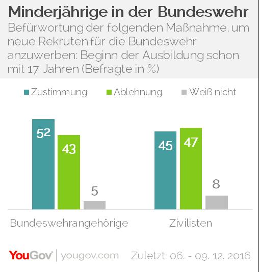 YouGov Bundeswehr Minderjährige
