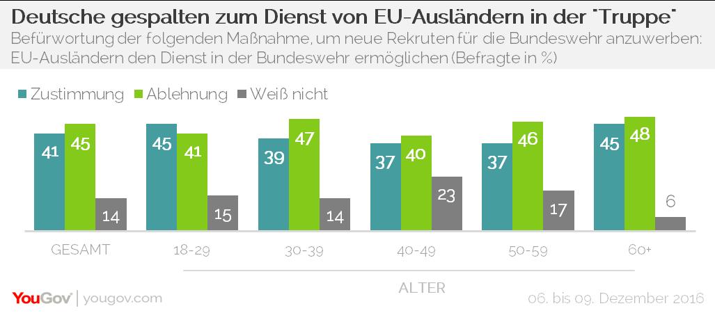 YouGov Bundeswehr EU-Ausländer