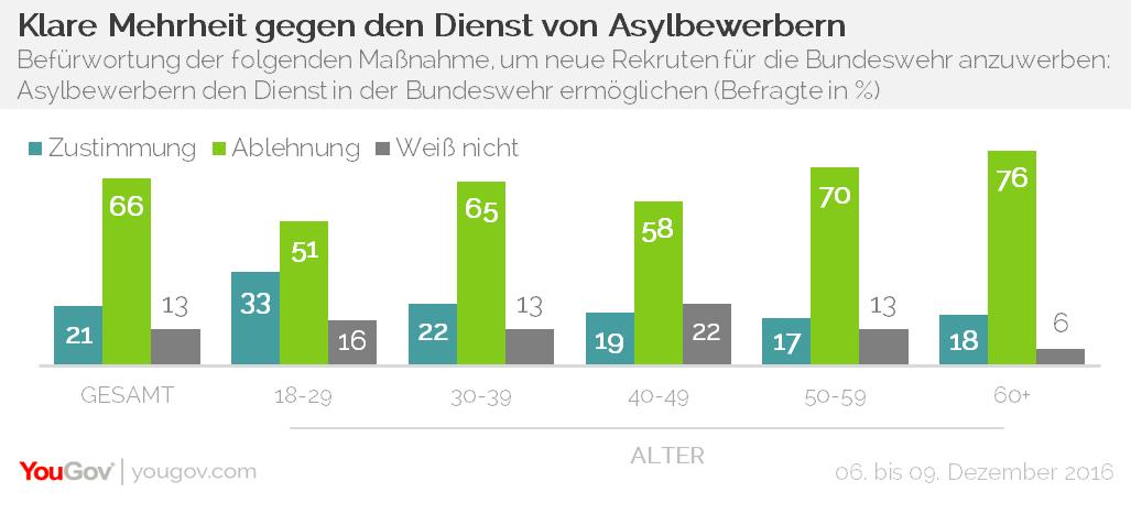 YouGov Bundeswehr Asylbewerber
