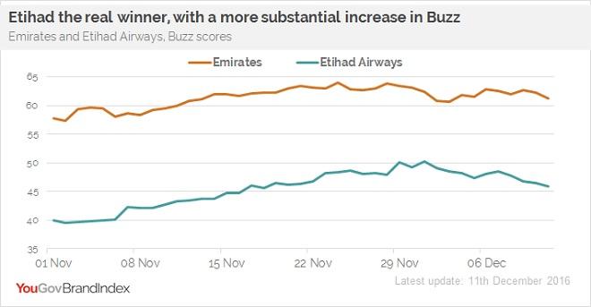 yougov_brandindex_emirates_etihad_buzz