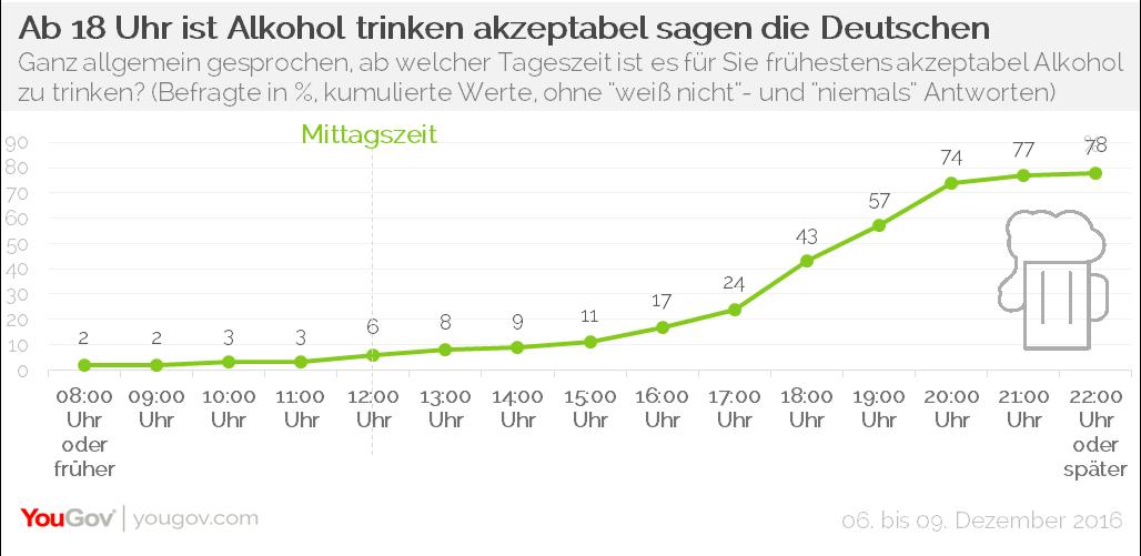 YouGov Tageszeit Alkoholkonsum Alkohol