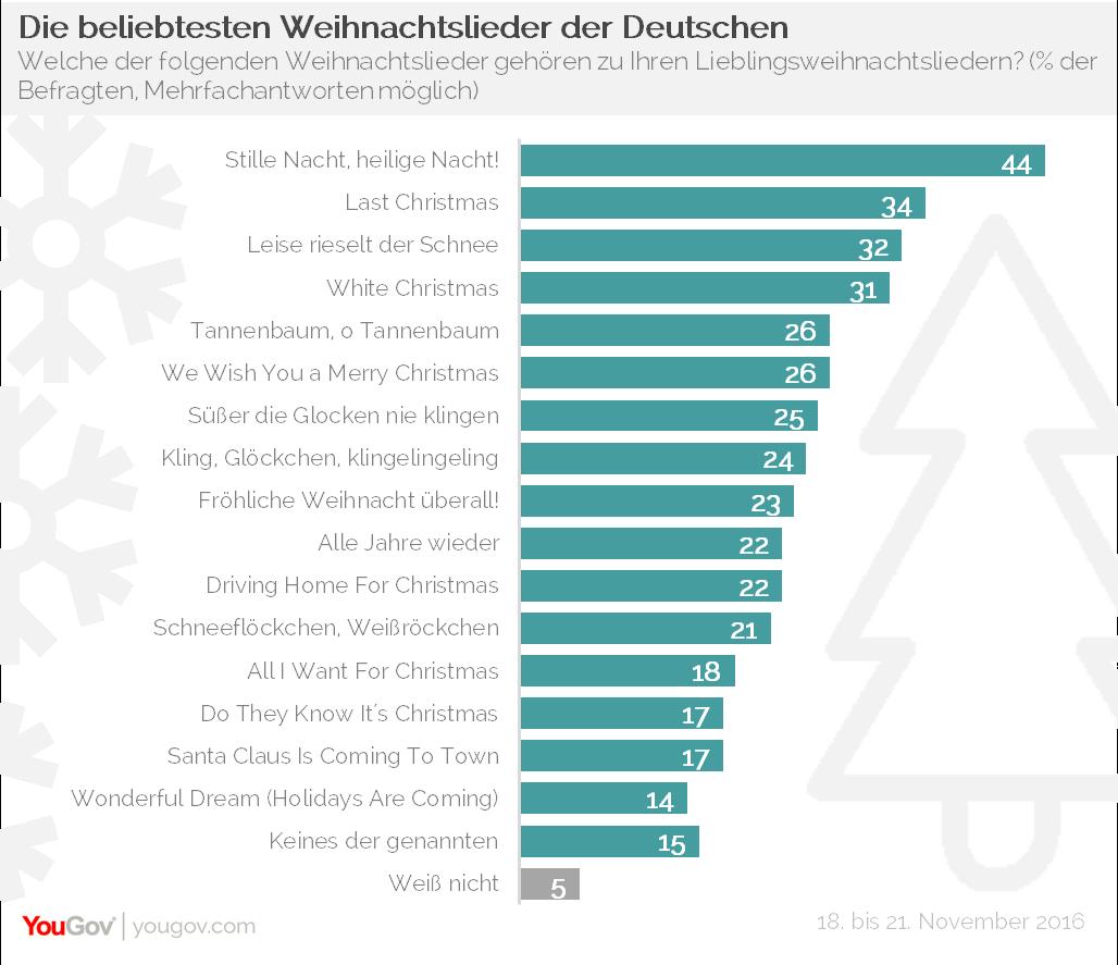 YouGov | Das sind die beliebtesten Weihnachtslieder der Deutschen