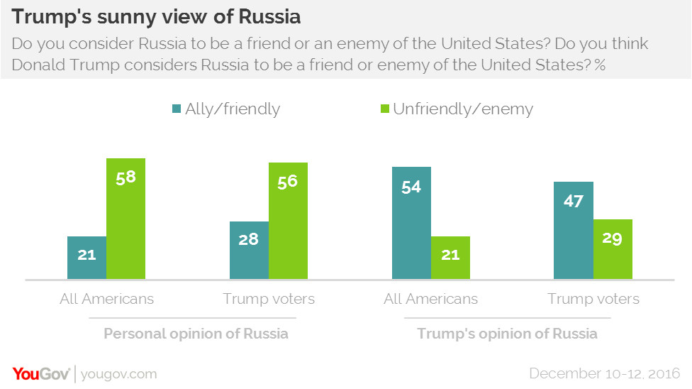 Americans and Trump part ways over Russia | YouGov