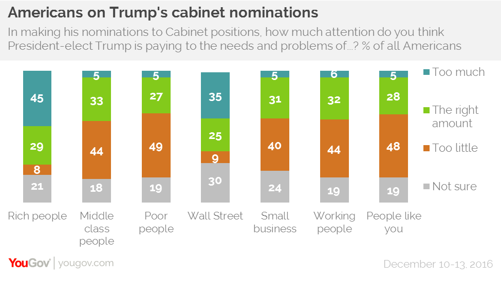 YouGov/Economist Trump nominations cabinett rich wall street