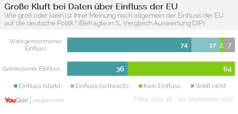 YouGov Einfluss der EU allgemein Annette Elisabeth Töller