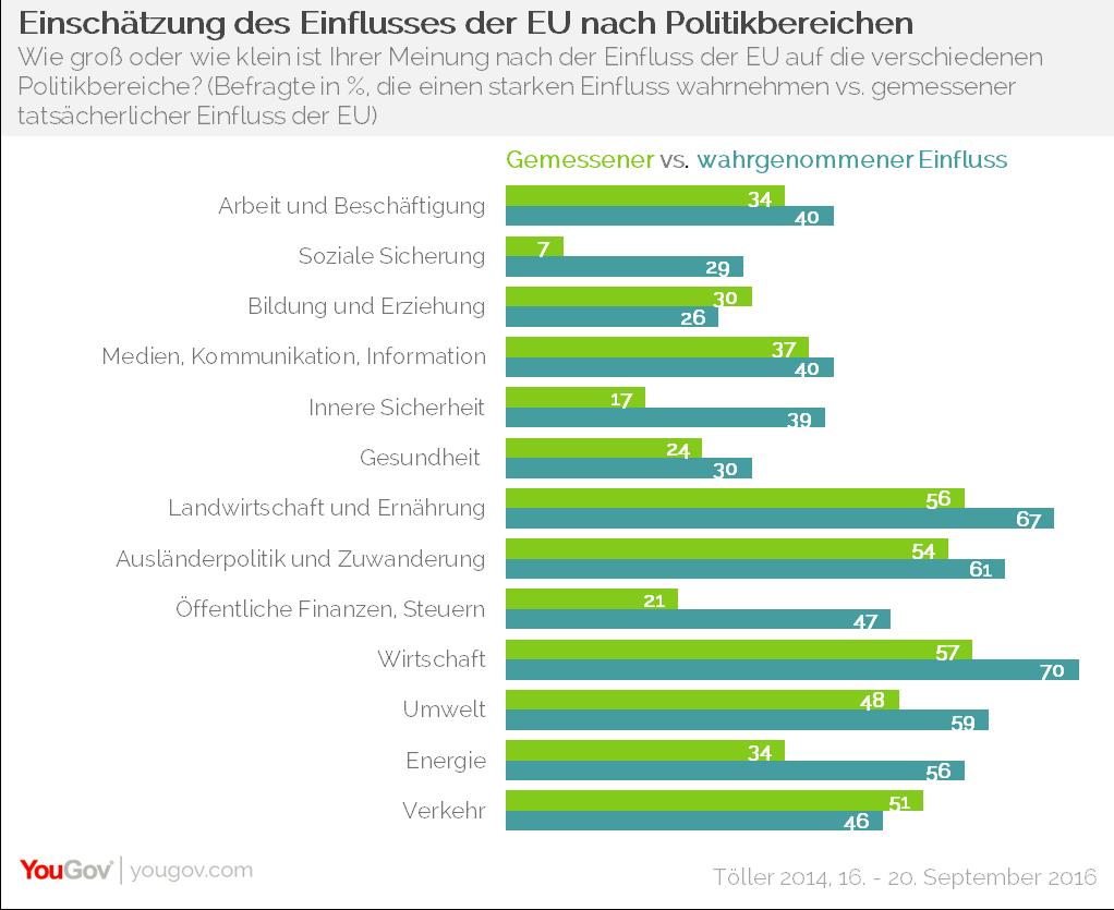 YouGov Einfluss der EU Politikfelder Starker Einfluss