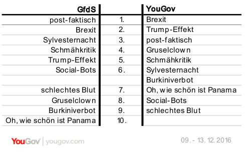 YouGov Gesellschaft für deutsche Sprache Wort des Jahres Vergleich