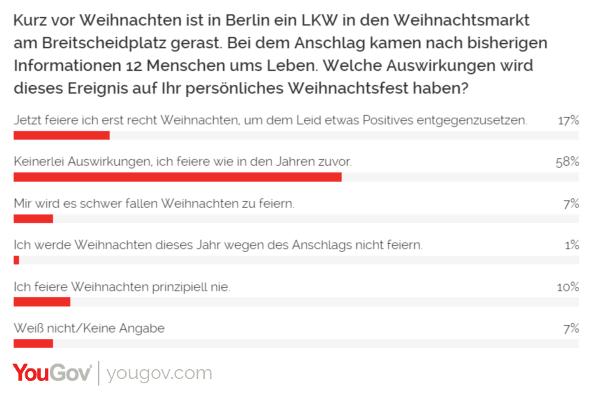 YouGov Breitscheidplatz Anschlag Terror Berlin