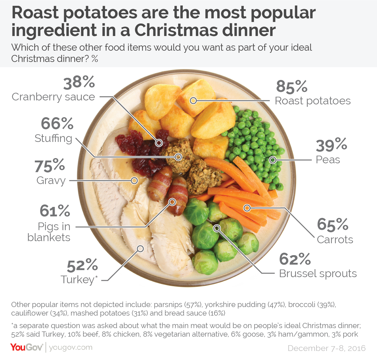 Fully 85% of people say that their ideal Christmas dinner would contain roast potatoes.  sc 1 st  YouGov & YouGov | Only half want turkey in their ideal Christmas dinner