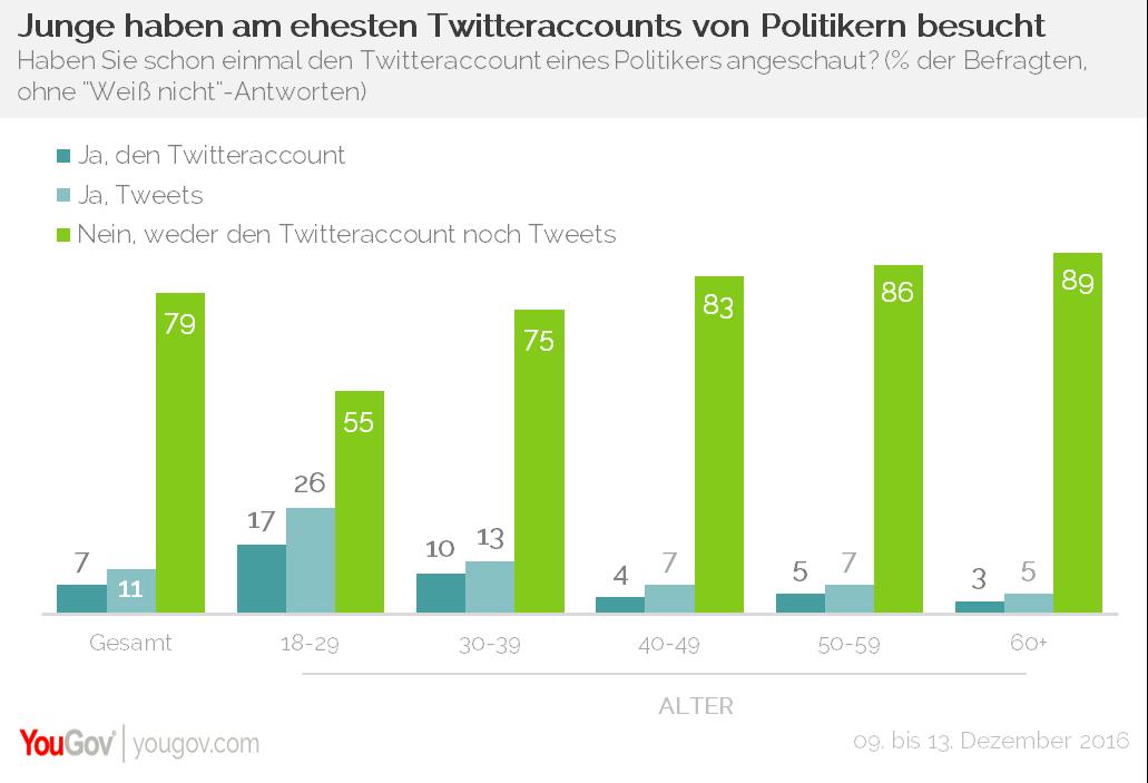 YouGov Twitter Politiker