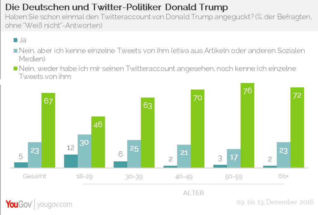 YouGov Twitter Donald Trump