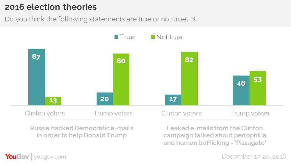 Belief in conspiracies largely depends on political identity Kathy1