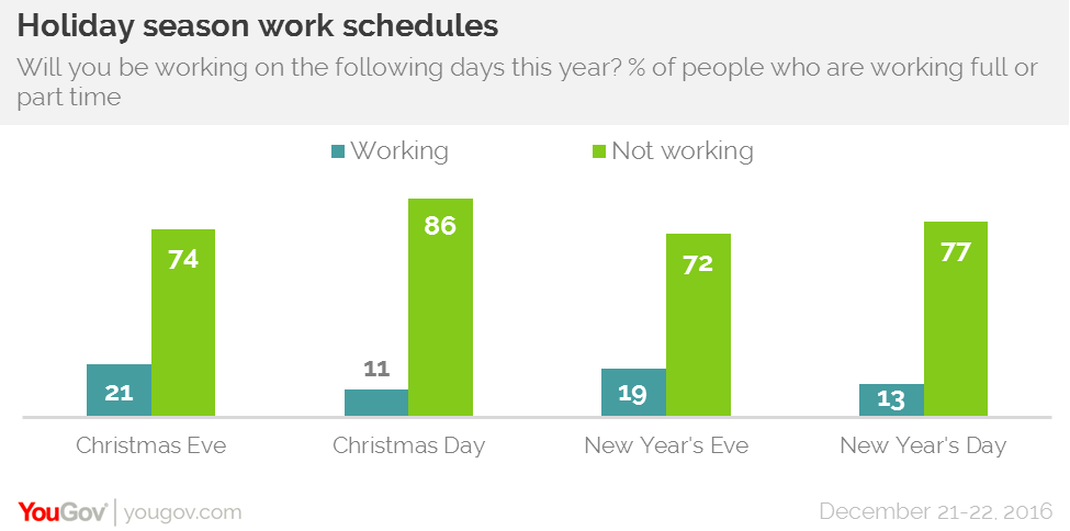 they do fall on weekends christmas eve 21 is the most common day that people were scheduled to work while christmas day 11 is the least common - What Day Does Christmas Fall On