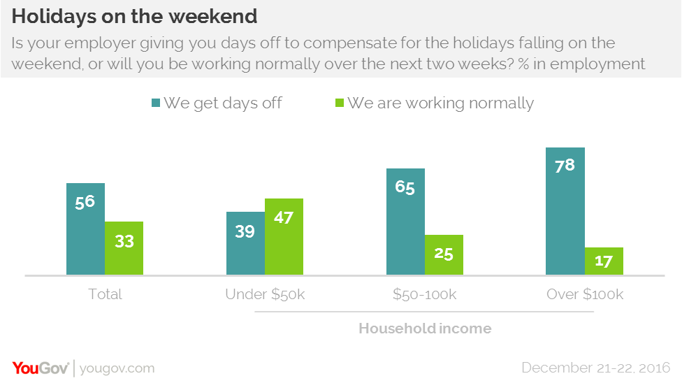 over a fifth of americans will be working at least one of the holiday days even if they do fall on weekends christmas eve 21 is the most common day - What Day Does Christmas Fall On