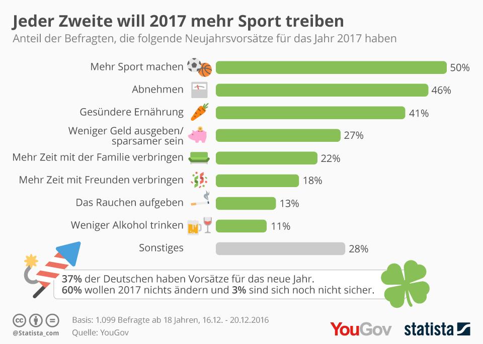 YouGov Statista Vorsätze Neujahr Neujahrsvorsätze 2017