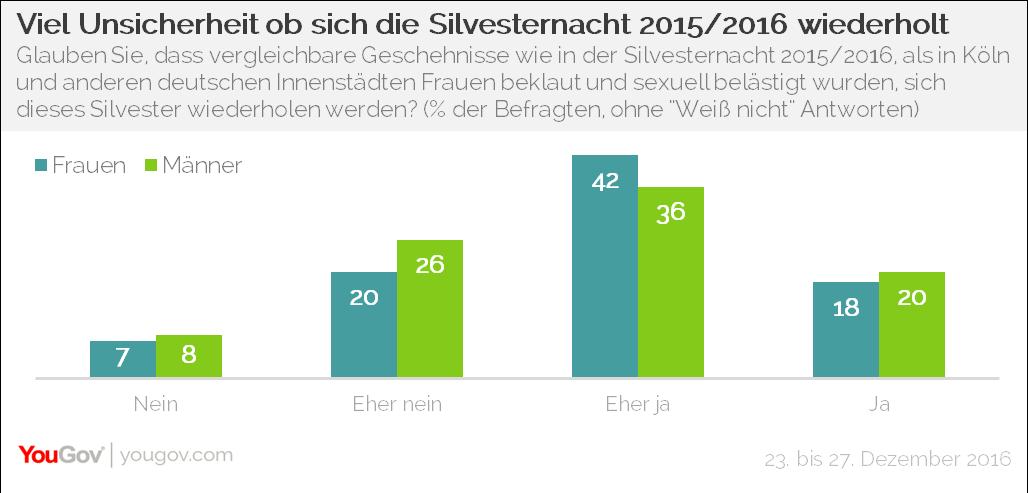 YouGov Silvesternacht 2015/2017 Wiederholung?