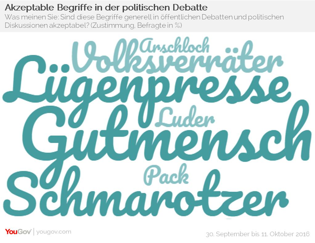YouGov Lügenpresse Schmarotzer Gutmensch Akzeptable Begriffe politische Diskussion