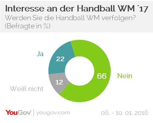 YouGov Handball WM 2017 Interesse